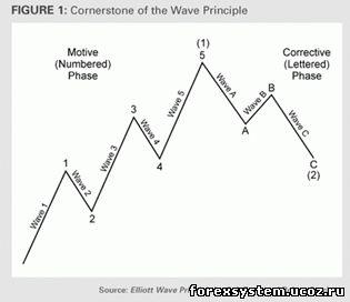 Управление капиталом на рынке форекс
